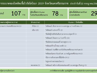 การระบาดของโรคติดเชื้อไวรัสโคโรนา 2019 จังหวัดนครศรีธรรมราช ประจำวันที่ 22 กรกฎาคม 2564