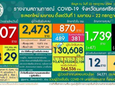 รายงานสถานการณ์โรคติดเชื้อไวรัสโคโรนา 2019 (ระลอกเมษายน) ในจังหวัดนครศรีธรรมราช Update วันที่ 22 กรกฎาคม 2564 เวลา 11.00 น.